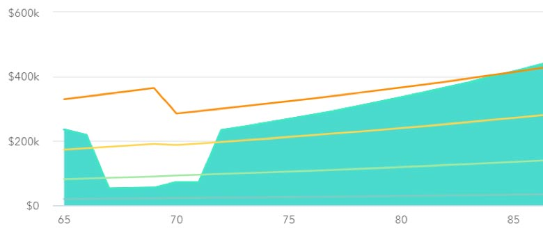 Income brackets Chart